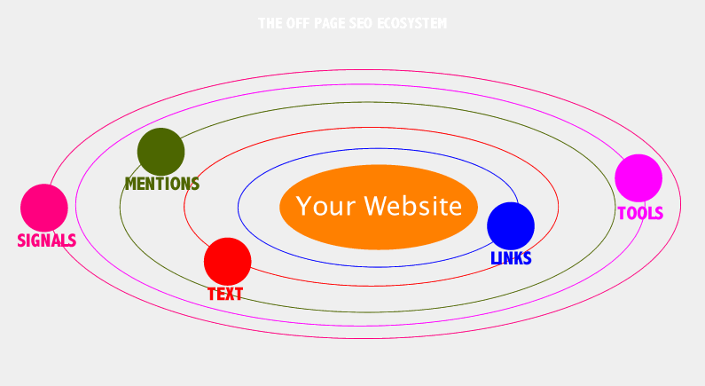 SEO Checklist for Off Page SEO
