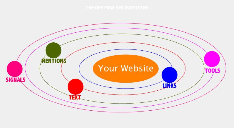 SEO Checklist for Off Page SEO