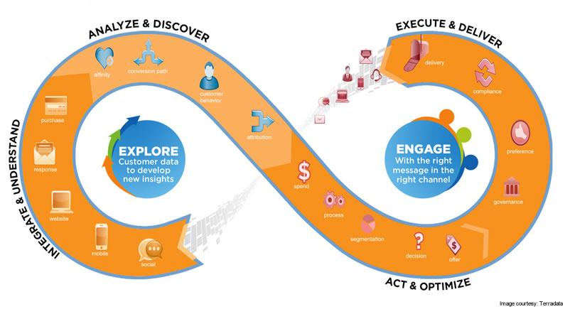 Social Marketers & Customer Engagement