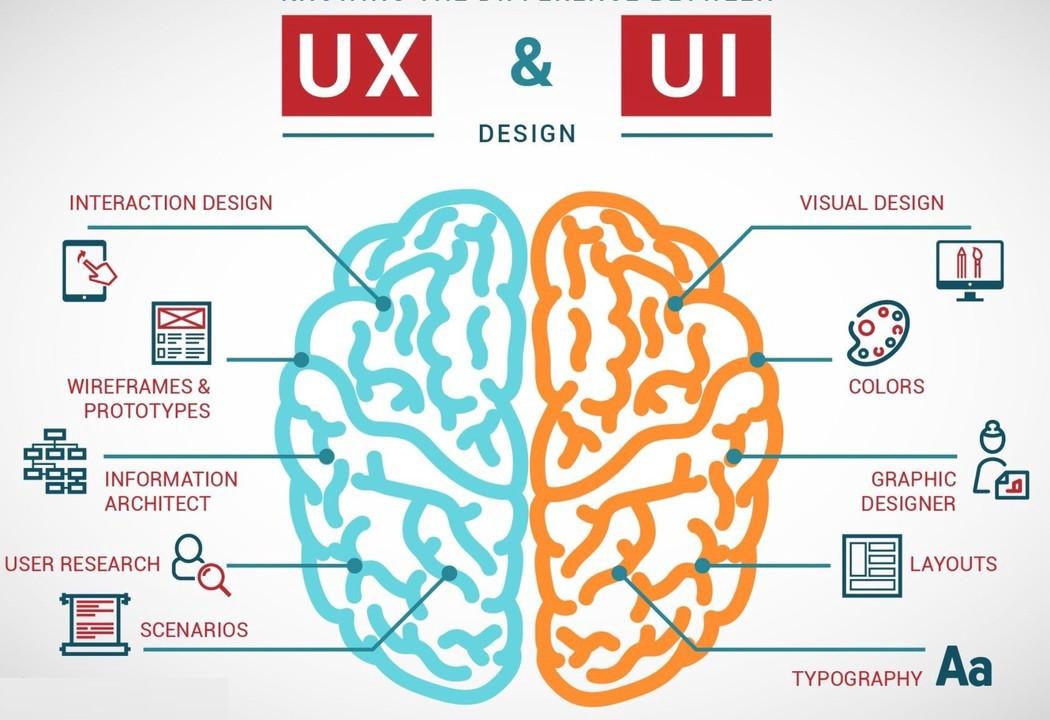 User Experience Design | User Interface Design